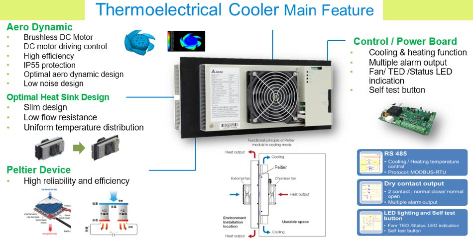 thermoelectric cooler, aero Dynamic, brushless DC Motor, DC motor driving control, high efficiency, IP55 protection, optimal aero dynamic design, low noise design, cooling & heating function, multiple alarm output, self test button, control power board, peltier device, reliability, efficiency