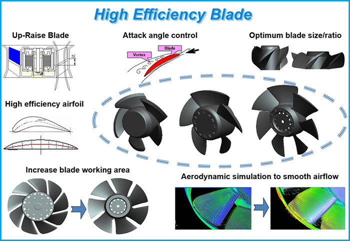 Optimized blade design for high efficiency