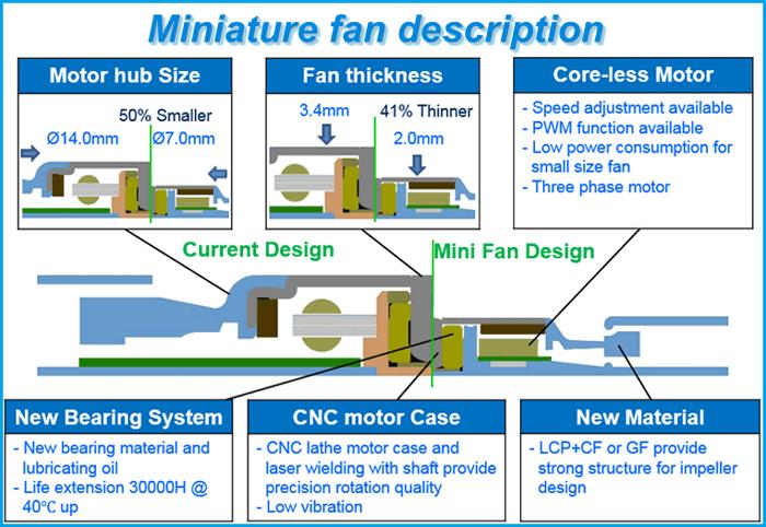 Mini fans