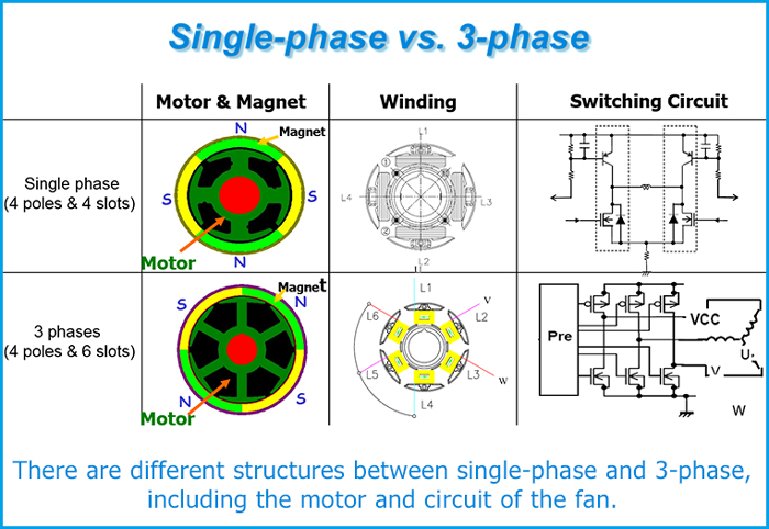 Three phase motor for 3 phase motor to single phase