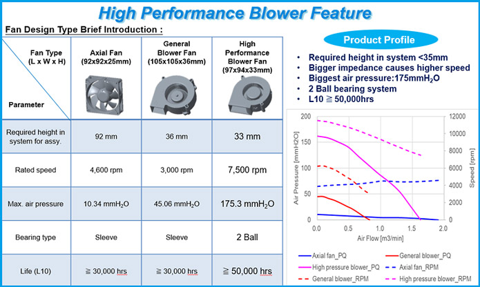 High Pressure Blowers application