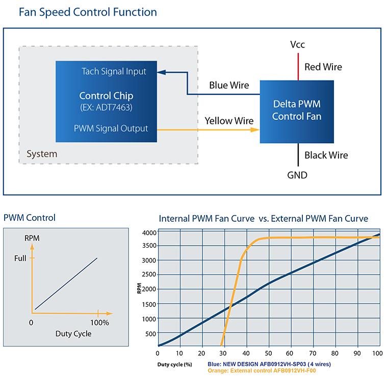 PWM fan speed