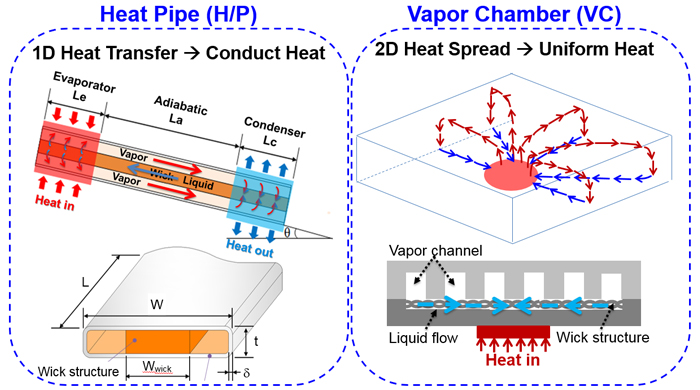slim heat pipe/vapor chamber drawing
