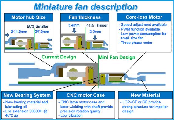 miniature fan
